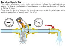 Caleffi Pressure Reducing Valve Low Lead and Pre-adjustable in 3/4 inch FNPT No Gauge 535350HA How it Works