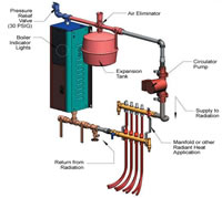 Electro Mini Boiler - 2.5 KW, 120 volt, 8,500 BTU - EMB-S-4 Install Diagram with Radiant Heating Loop
