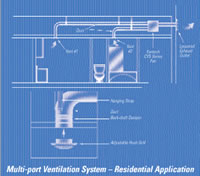 Fantech Multi-Port Ventilation System - 4 Points - 405 CFM - CVS 400A example on how it can be used