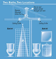 Attrayant ... Fantech Bath Exhaust Inline Fan Kit   PB110 Install Example