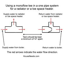 Legend Monoflow Tee - Venturi Style -  Bronze - T-569 - 302-217. Mono Flo Tees Diagram - How to install with one Mono-flow Tee