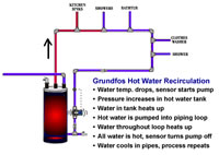 Grundfos Hot Water Recirculation Example