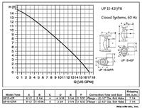 Grundfos Cast Iron Circulator - 115 volts - UP15-42F (59896155) graph