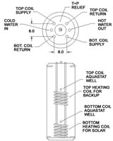 Heat-Flo 316 Stainless Steel Dual Coil Indirect Water Heater Tank with double heat exchanger 80 Gallons - HF-80-DE. Diagram with piping layout