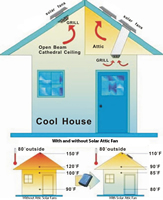 HNSF Solar Powered Attic Fan - 20 Watts - HNSF20W - examples of how you can use a Solar Attic Fan in your house