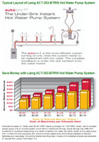 Laing 303 Autocirc E1 Series Under Sink System Hot Water Recirculation Pump