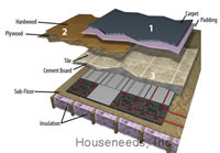 Legend VersaTherm Floor System Typical Over Floor Installation