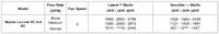Myson Fan Convector Lo-Line RC Heater / Cooler HC 6-4 RC BTU COOLING