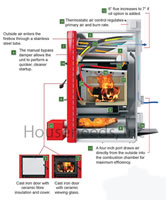 Napoleon HMF150 Hybrid Indoor Wood Furnace Inside