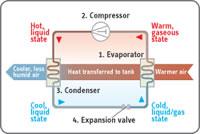 Stiebel Eltron Accelera 300 E Heat Pump Water Heater - 79.8 Gallons - 233059 How it Works