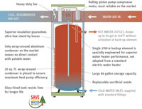 Stiebel Eltron Accelera 300 E Heat Pump Water Heater - 79.8 Gallons - 233059 Overview