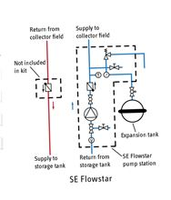 Stiebel Eltron SE Flowstar 221337 Single-line solar pump station with pump - 221337 Setup Diagram