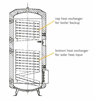 Stiebel Eltron Plus Solar Storage Tank - two built-in heat exchangers - 600 Litre - SBB 600 PLUS Inside View
