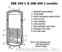 Stiebel Eltron Storage Tank - Single Heat Exchanger - SBB 300S Inside View