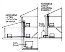 Toyotomi ToyoStove Laser Direct Vent Oil Kerosene Heater 15000 BTU - Laser 300GR also burns diesel fuel install locations