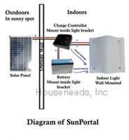 Yeti Solar SunPortal – Indoor Solar Lighting Kit – Includes Solar Panel, Light Fixture, Battery and Charge Controller – SUNPORTAL1 Diagram of how it works