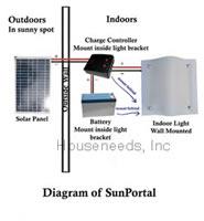 Yetisolar Sunportal Solar Light Solar Panel Led