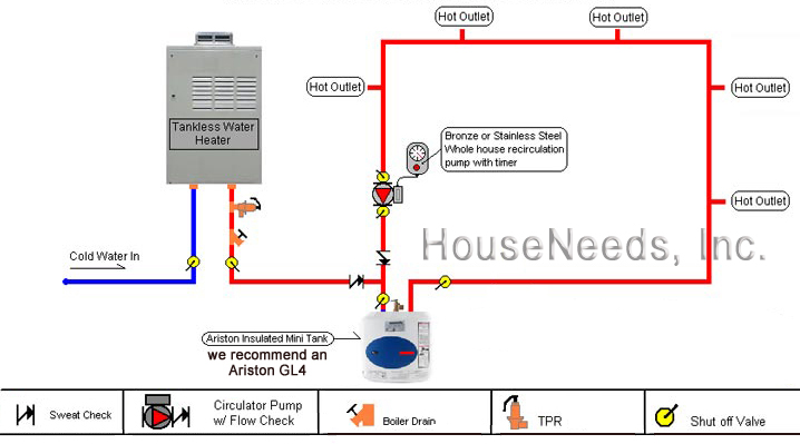 Whole House Recirculation Diagram With An Ariston Mini Hot Water Tank