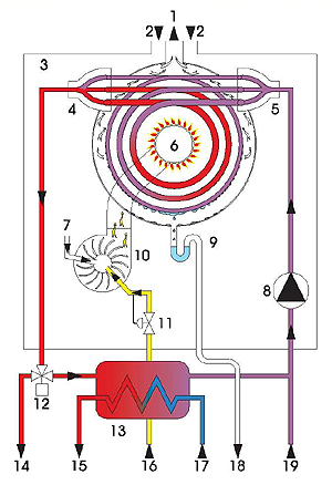 Embassy onex gas condensing boiler ox 160b schematic inside view embassy ambassador onex combi gas boiler ox 160c operating schematic swarovskicordoba Gallery