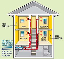 Fantech Heat Recovery Ventilators Install Application Hrv