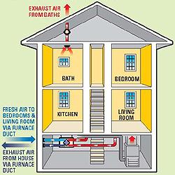Fantech Heat Recovery Ventilators Install Application Hrv Whole House Heat