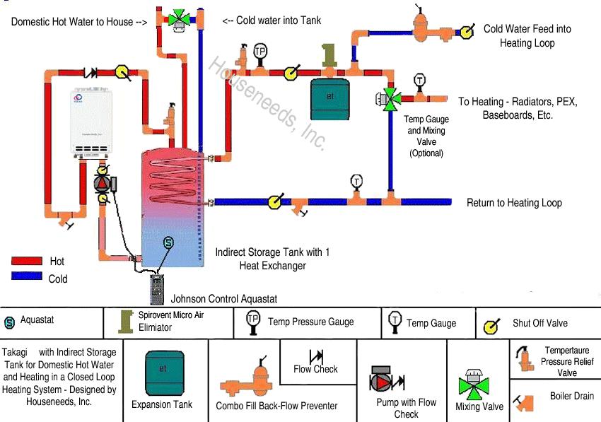 Tankless Water Heater Radiant Floor Heating Meze Blog