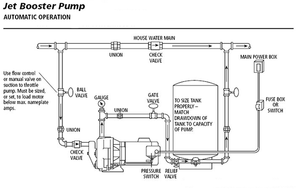similiar water well jet pump installation keywords jet pumps centrifugal pumps installation shallow well or deep well