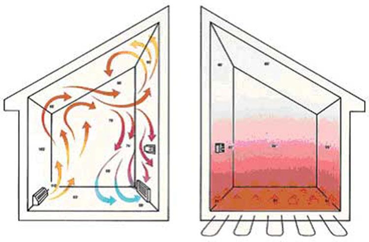 under floor radiant floor heating system install heat circulation paths - Radiant Floor Heating