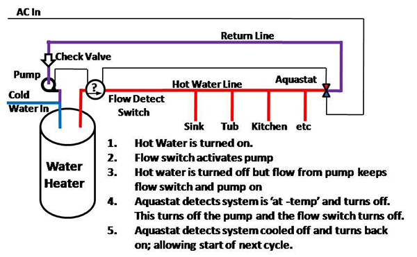 Example of recirculating pump traditional grundfos laing for Pros and cons of hot water recirculating pump