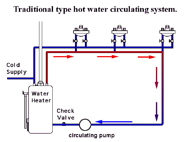 how to connect recirculating pump to water heater