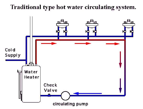 Recirculating Pump System Using A Dedicated Return Line