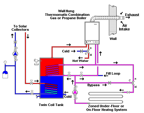 Solar Space Heating with a boiler Example