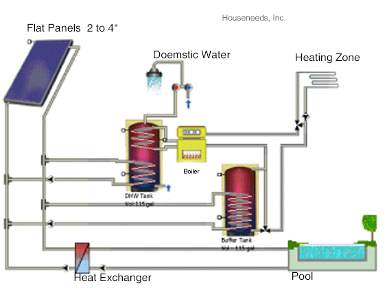 Solar Heating, Solar Pool Heating and Solar Domestic Hot Water with Flat Panels Example