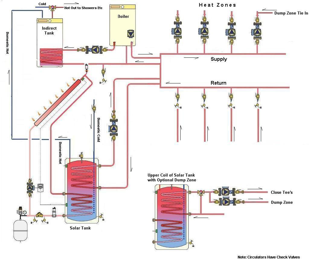 Merveilleux Solar Heating   Space Heating And Domestic Water   Full Heating System  Example