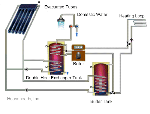 Solar Heating and Solar Domestic Hot Water with Evacuated Tubes Example