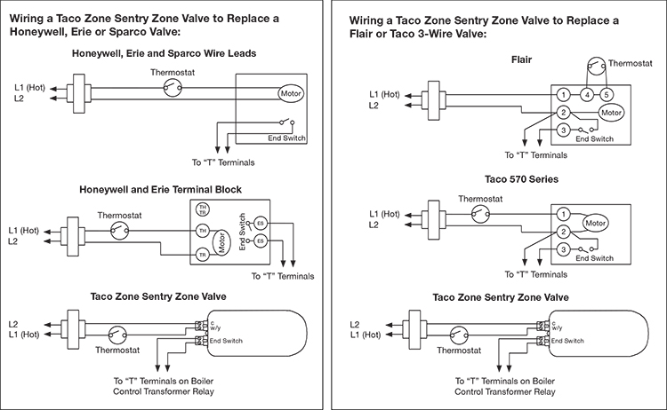 taco zone valve install 2 wire diagram for taco zone valves for hydronic heating systems taco 3 wire zone valve wiring diagram at nearapp.co