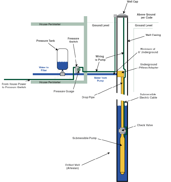 submersible well pumps install example  typical example of